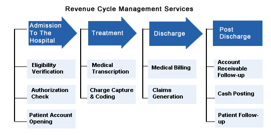 an overview on hospital management Career overview healthcare and hospital management once in the role of management, there are a lot of duties that should be managed by the professional hospitals are multi-faceted systems, where there are plenty of operations happening at the same time managing business effectively is very.